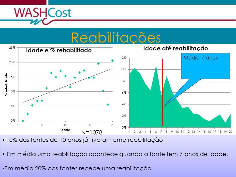 2012.06.01Sustentabilidade financeira 6 Reabilitações 10% das fontes de 10 anos já tiveram uma reabilitação Em média uma reabilitação acontece quando a fonte tem 7 anos de idade.