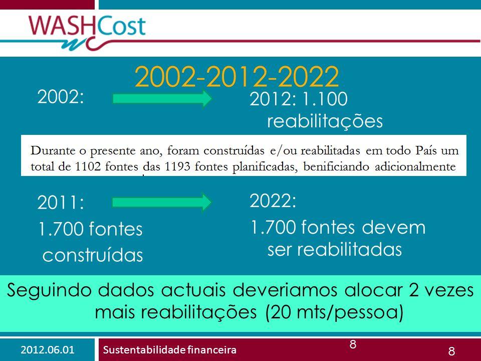 2012.06.01Sustentabilidade financeira 8 2002-2012-2022 2002: 2011: 1.700 fontes construídas 2012: 1.100 reabilitações 2022: 1.700 fontes devem ser reabilitadas 8 Seguindo dados actuais deveriamos alocar 2 vezes mais reabilitações (20 mts/pessoa)