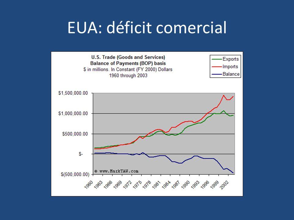 EUA: déficit comercial
