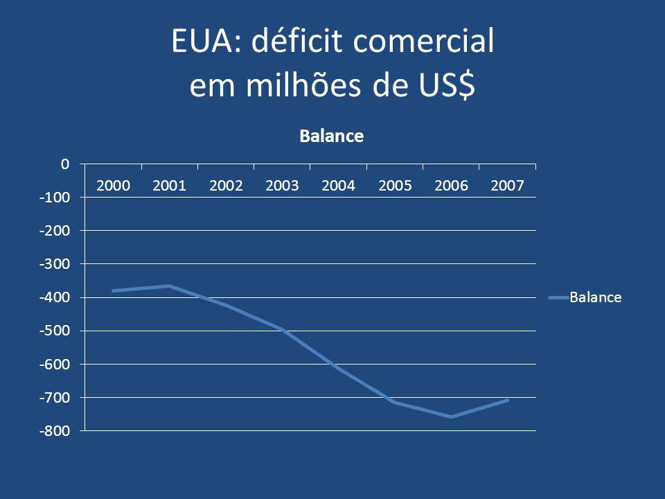 EUA: déficit comercial em milhões de US$