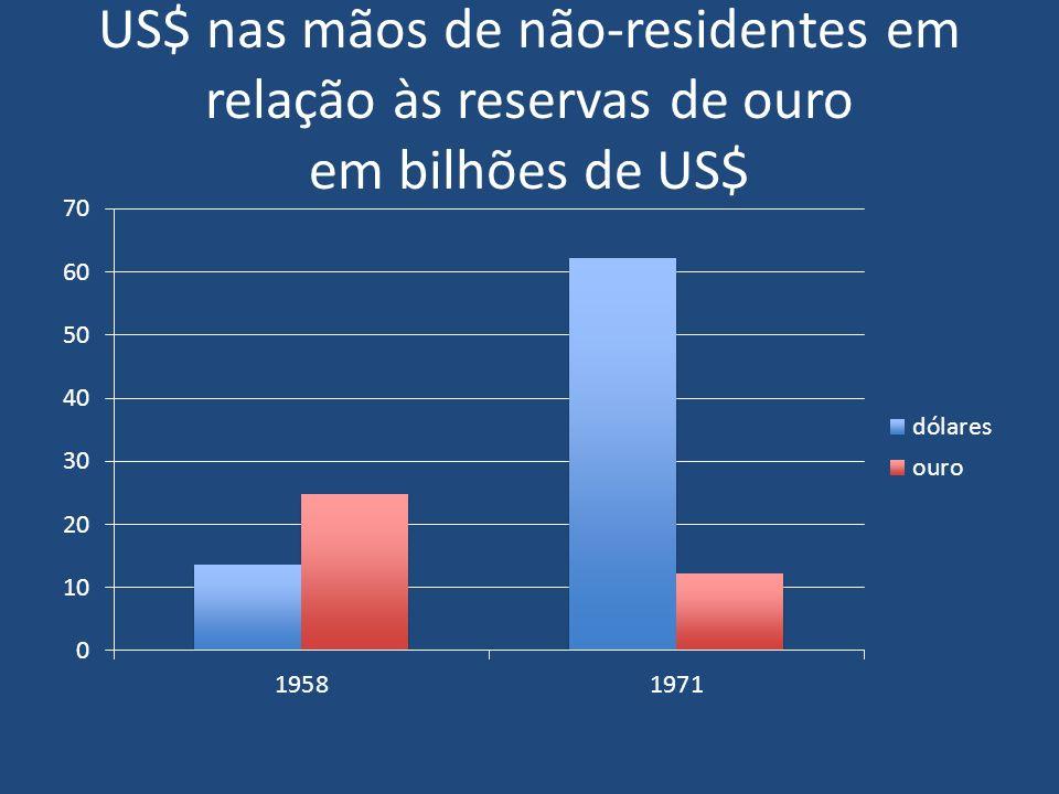 US$ nas mãos de não-residentes em relação às reservas de ouro em bilhões de US$