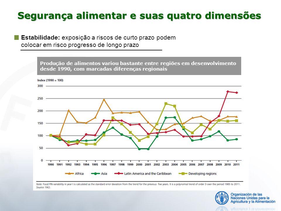 Estabilidade: exposição a riscos de curto prazo podem colocar em risco progresso de longo prazo Produção de alimentos variou bastante entre regiões em