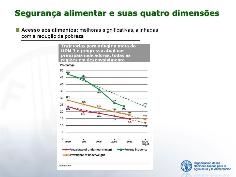 Acesso aos alimentos: melhoras significativas, alinhadas com a redução da pobreza Trajetórias para atingir a meta do ODM 1 e progresso atual nos princ