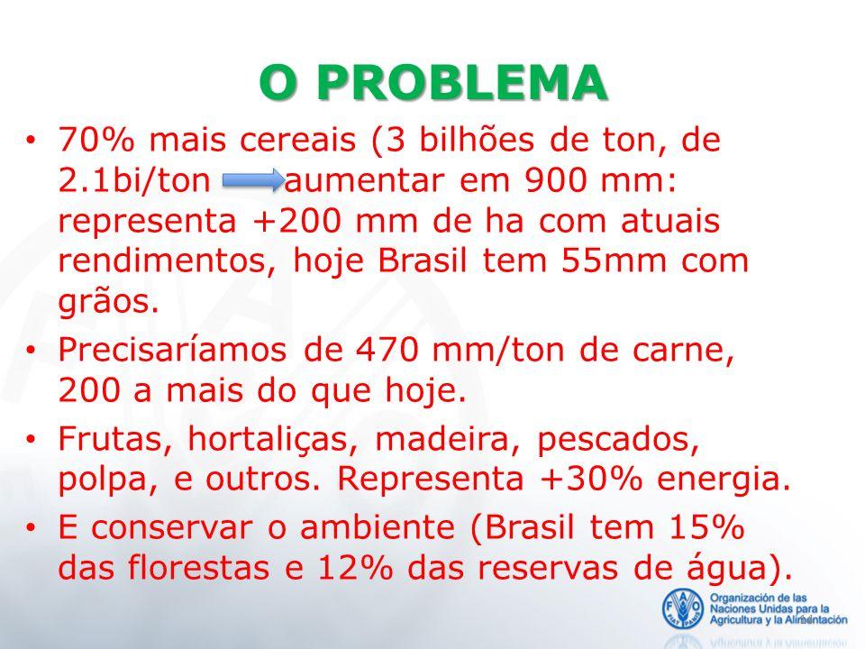 O PROBLEMA 70% mais cereais (3 bilhões de ton, de 2.1bi/ton aumentar em 900 mm: representa +200 mm de ha com atuais rendimentos, hoje Brasil tem 55mm