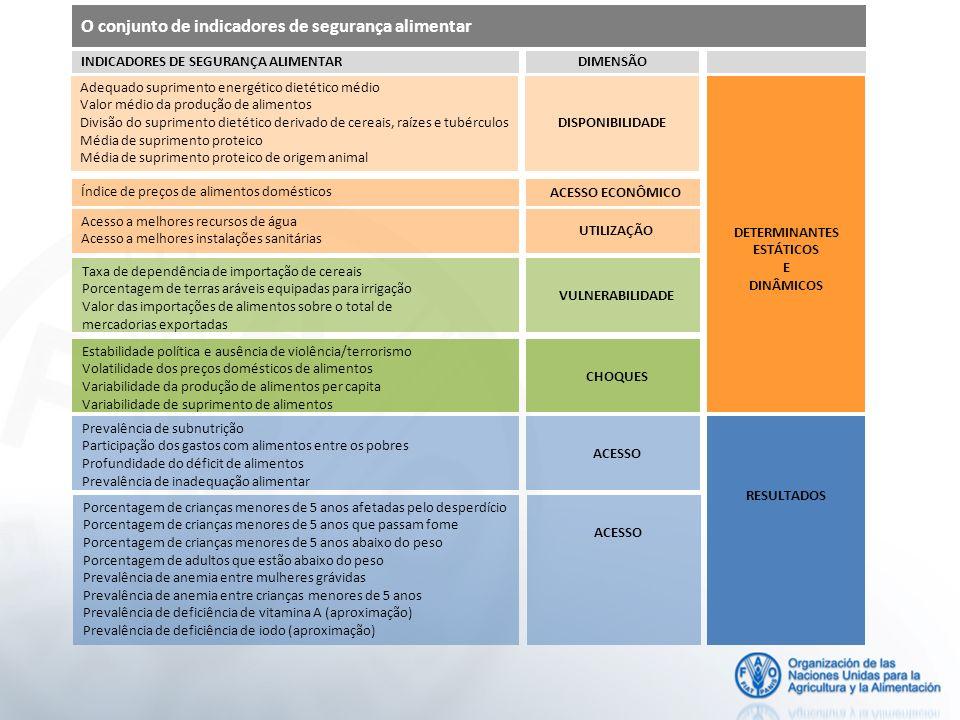 O conjunto de indicadores de segurança alimentar INDICADORES DE SEGURANÇA ALIMENTAR DIMENSÃO Adequado suprimento energético dietético médio Valor médi