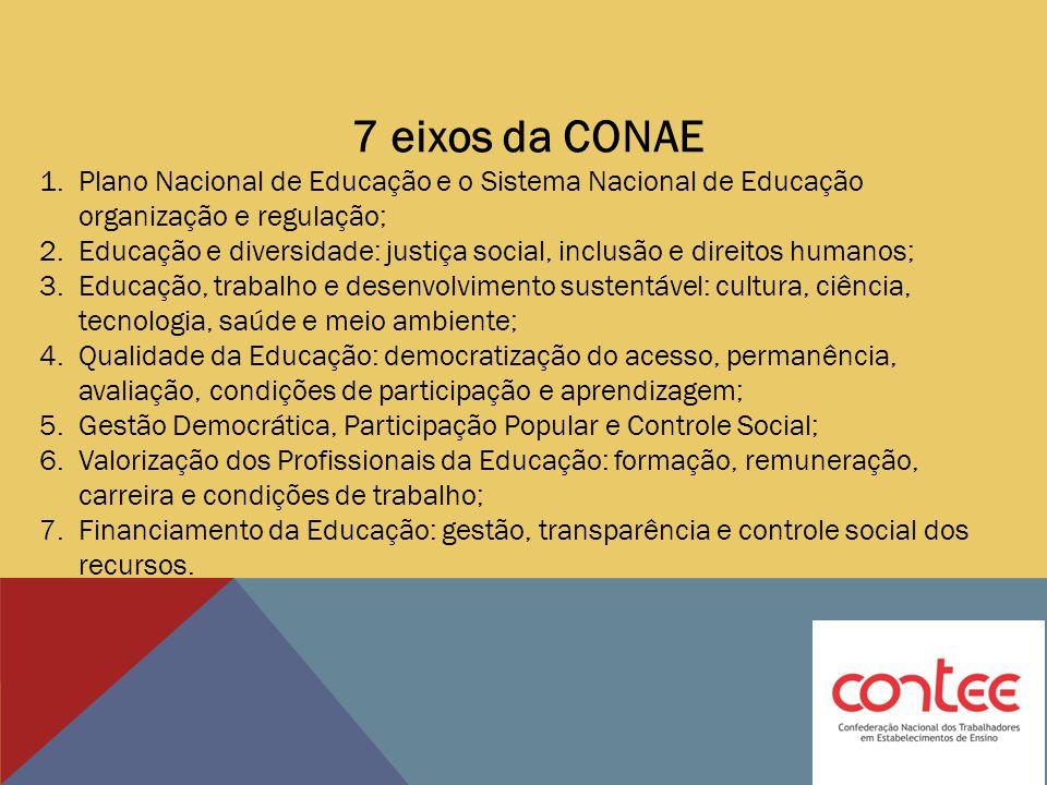 7 eixos da CONAE 1.Plano Nacional de Educação e o Sistema Nacional de Educação organização e regulação; 2.Educação e diversidade: justiça social, incl