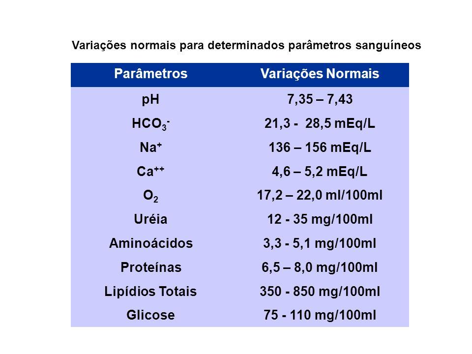 ParâmetrosVariações Normais pH7,35 – 7,43 HCO 3 - 21,3 - 28,5 mEq/L Na + 136 – 156 mEq/L Ca ++ 4,6 – 5,2 mEq/L O2O2 17,2 – 22,0 ml/100ml Uréia12 - 35 mg/100ml Aminoácidos3,3 - 5,1 mg/100ml Proteínas6,5 – 8,0 mg/100ml Lipídios Totais350 - 850 mg/100ml Glicose75 - 110 mg/100ml Variações normais para determinados parâmetros sanguíneos