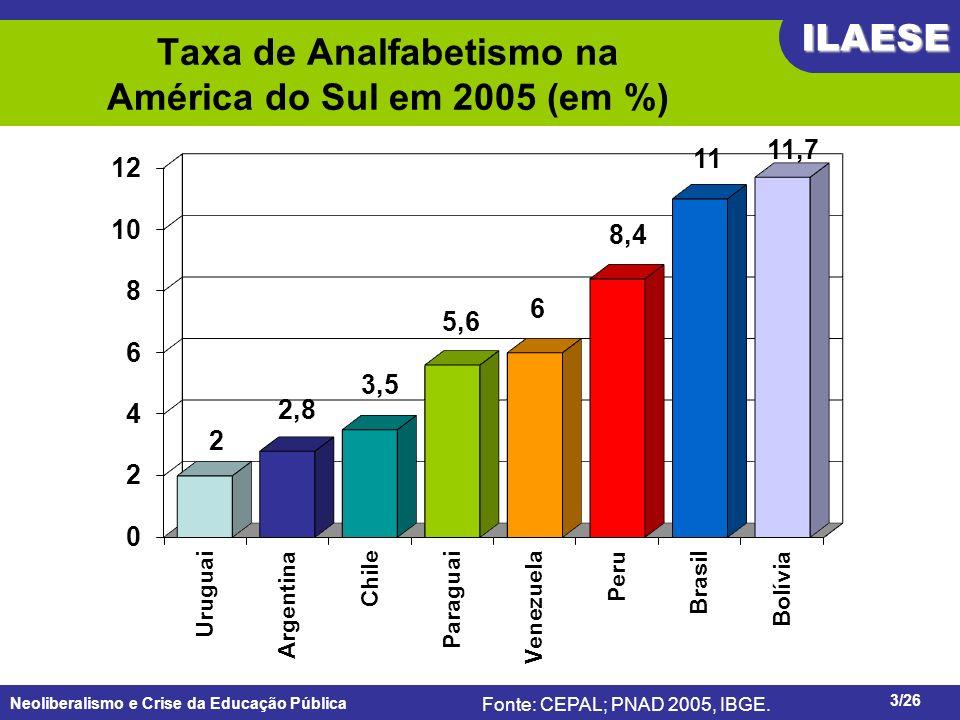 Neoliberalismo e Crise da Educação Pública ILAESE www.ilaese.org.br3/26 Fonte: CEPAL; PNAD 2005, IBGE. Taxa de Analfabetismo na América do Sul em 2005