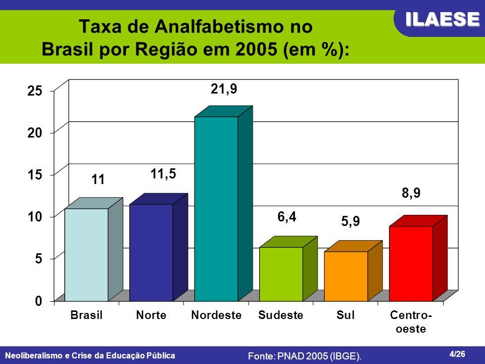 Neoliberalismo e Crise da Educação Pública ILAESE www.ilaese.org.br4/26 Taxa de Analfabetismo no Brasil por Região em 2005 (em %): Fonte: PNAD 2005 (I
