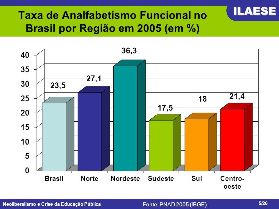 Neoliberalismo e Crise da Educação Pública ILAESE www.ilaese.org.br5/26 Taxa de Analfabetismo Funcional no Brasil por Região em 2005 (em %) Fonte: PNA