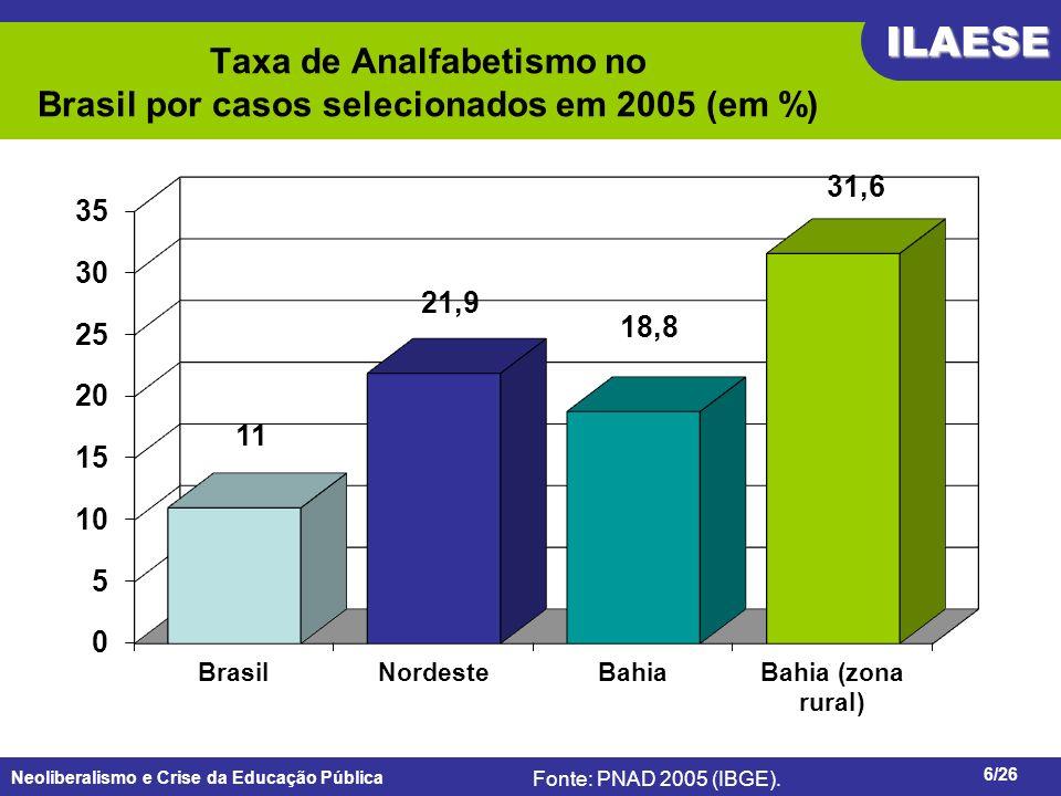 Neoliberalismo e Crise da Educação Pública ILAESE www.ilaese.org.br6/26 Taxa de Analfabetismo no Brasil por casos selecionados em 2005 (em %) Fonte: P