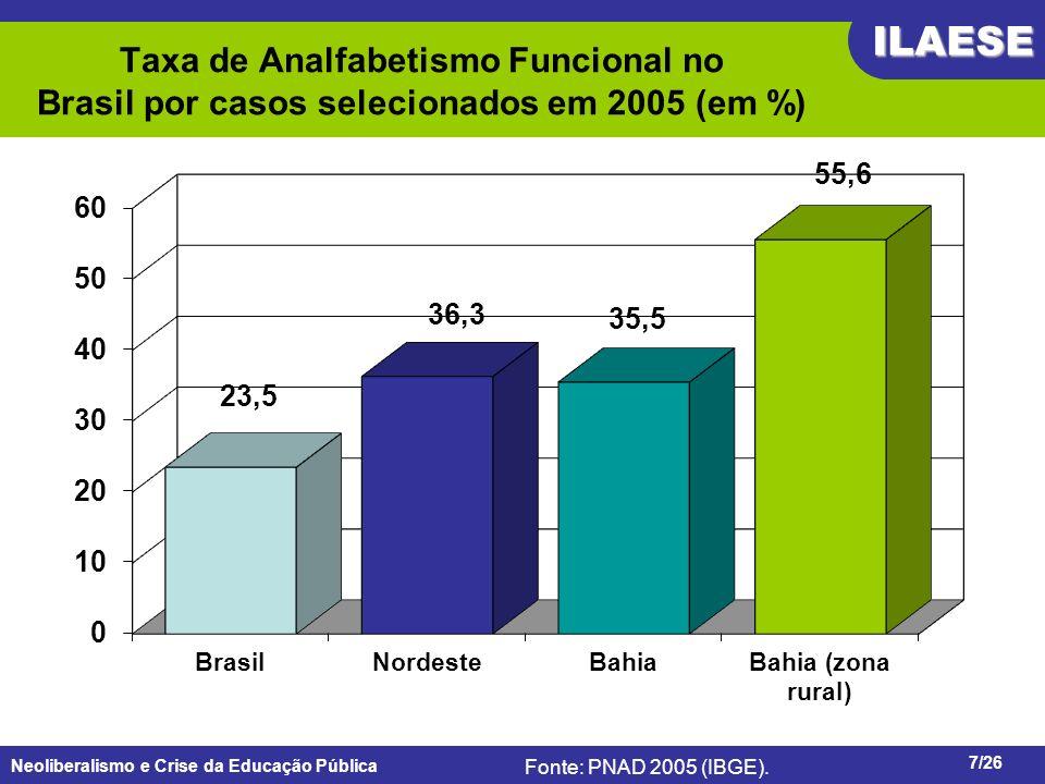 Neoliberalismo e Crise da Educação Pública ILAESE www.ilaese.org.br7/26 Taxa de Analfabetismo Funcional no Brasil por casos selecionados em 2005 (em %