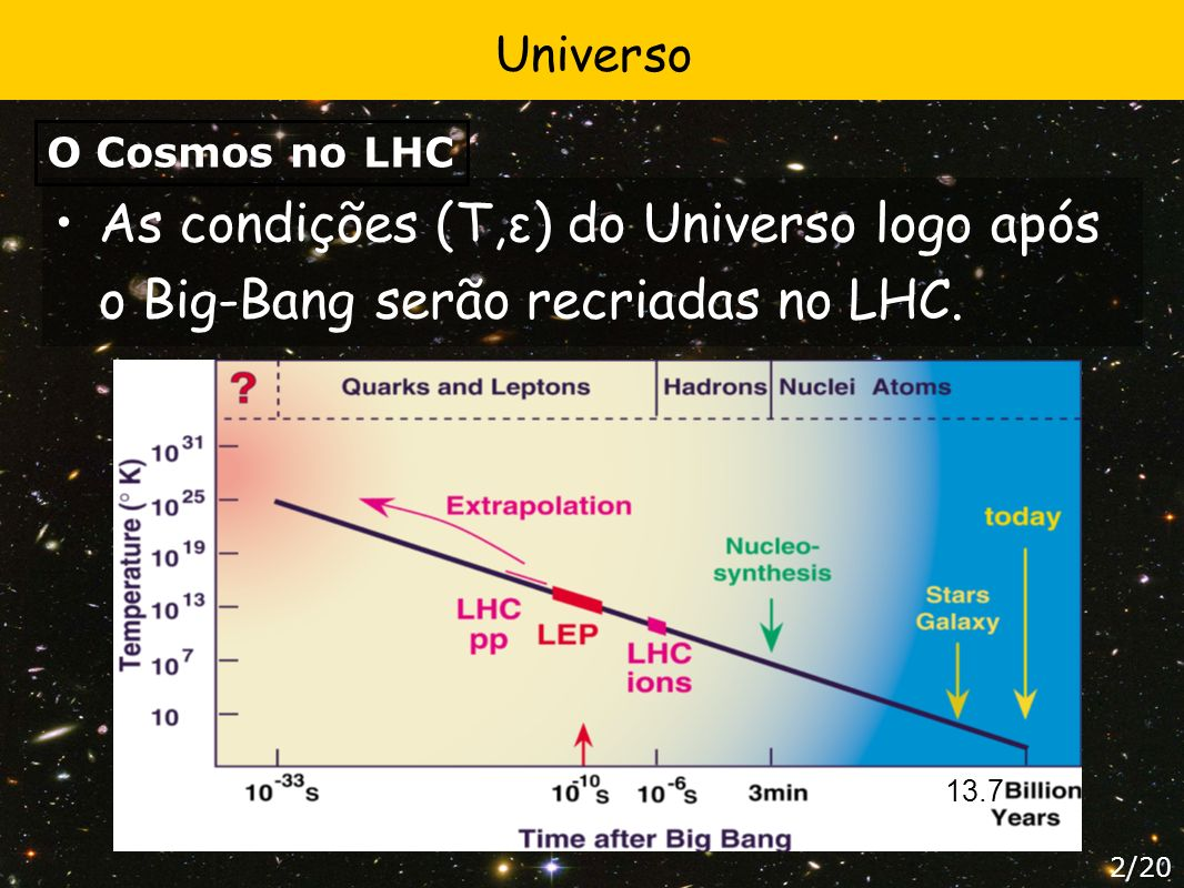 As condições (T,ε) do Universo logo após o Big-Bang serão recriadas no LHC. 13.7 Universo O Cosmos no LHC 2/20