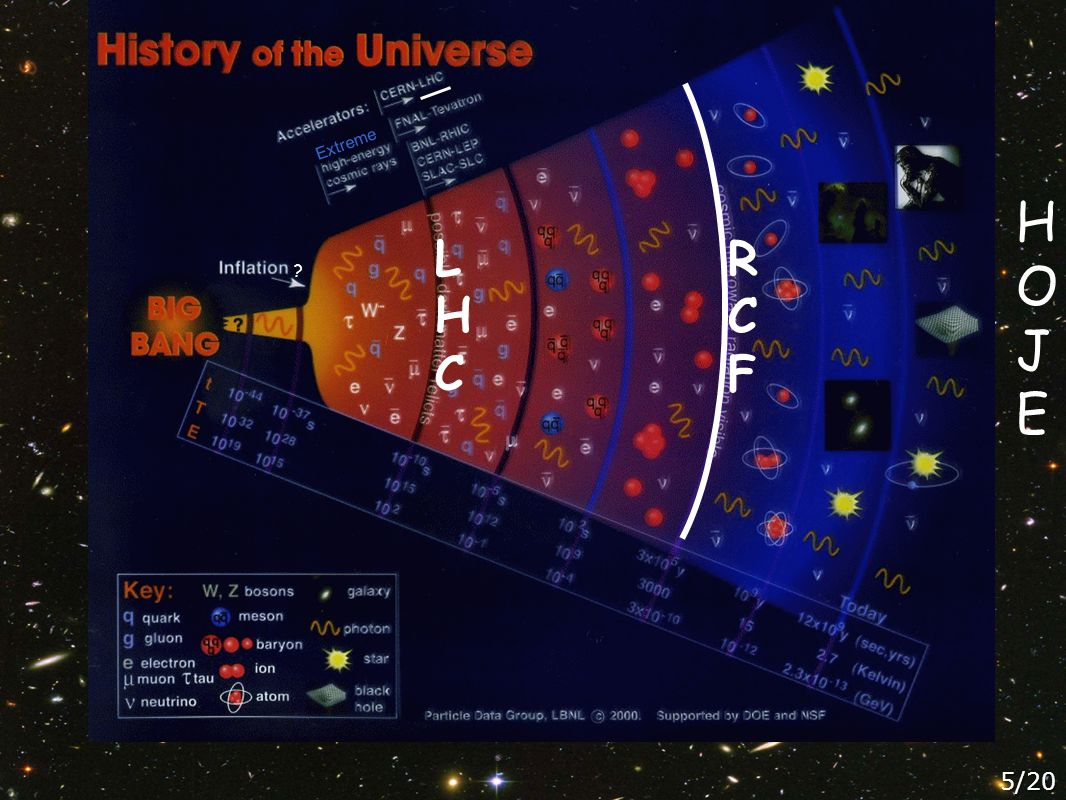 Universo Estudo da Radiação Cósmica de Fundo [RCF] (COBE) (Prémio Nobel 2006) T= 2.7 K Δ T= 3.3 mK (depois da subtracção do fundo comum) Δ T= 18 µK (depois de corrigido para o mov.