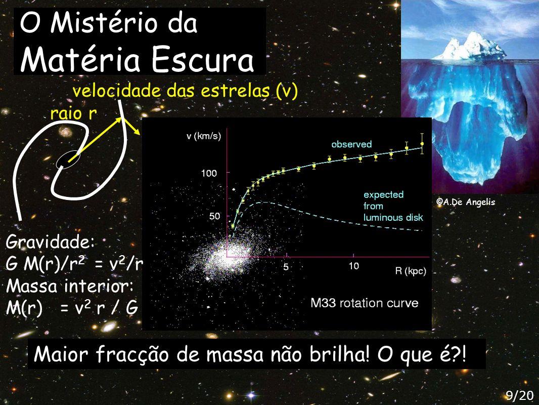 Matéria Escura na Colisão de Aglomerados de Galáxias 10/20