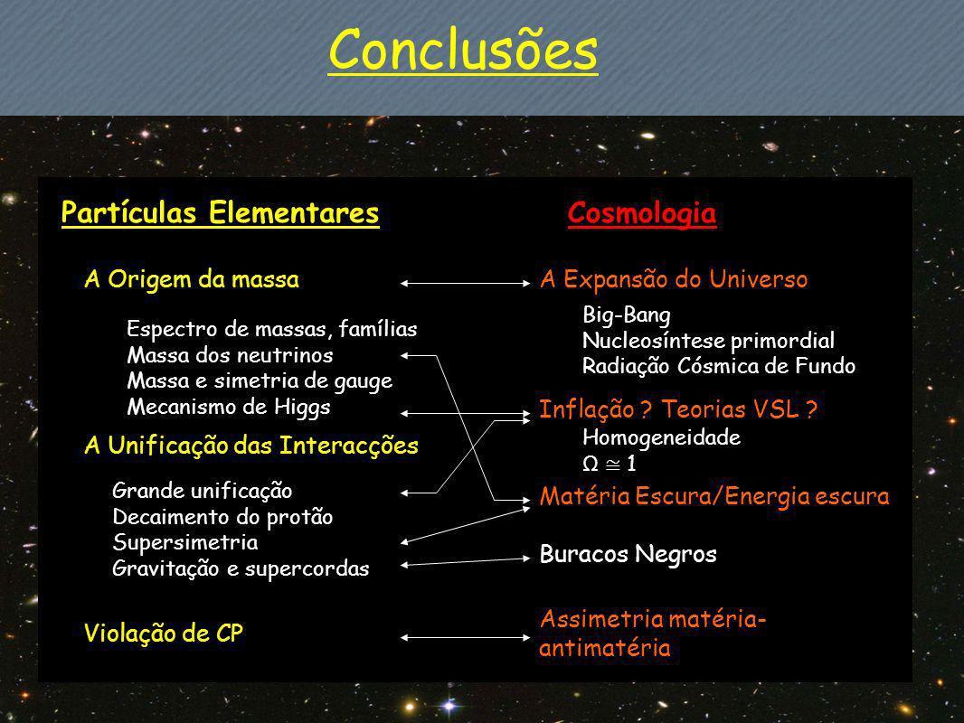 Conclusões Partículas Elementares A Origem da massa A Unificação das Interacções Violação de CP Big-Bang Nucleosíntese primordial Radiação Cósmica de