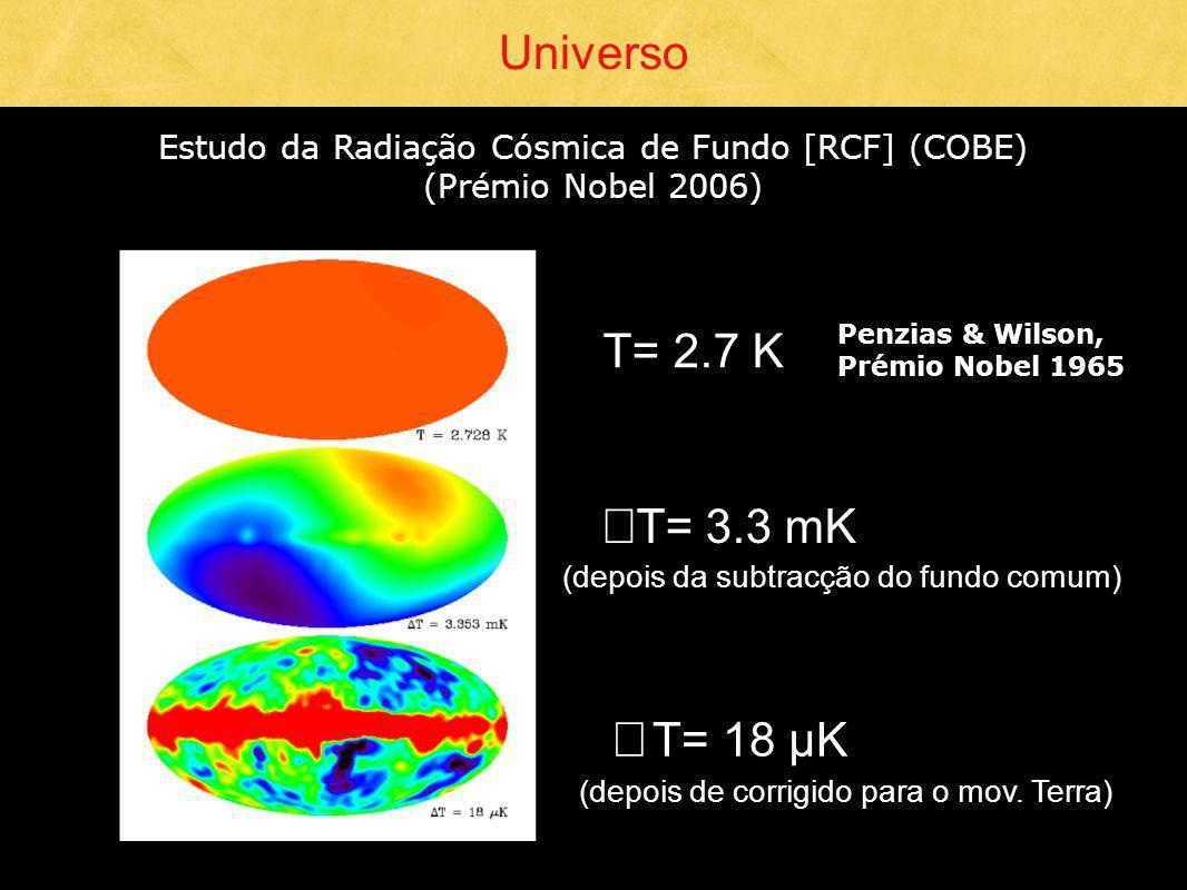 Universo Estudo da Radiação Cósmica de Fundo [RCF] (COBE) (Prémio Nobel 2006) T= 2.7 K Δ T= 3.3 mK (depois da subtracção do fundo comum) Δ T= 18 µK (d