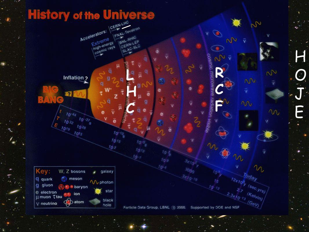 History of Our Universe Extreme ? HOJEHOJE LHCLHC RCFRCF