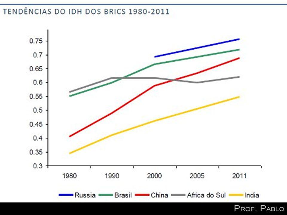 Aspectos positivos: Finanças públicas estabilizadas Redução da inflação População – grande parcela – fluente em inglês Excelente setor financeiro Bolsa de valores moderna Liderança no continente