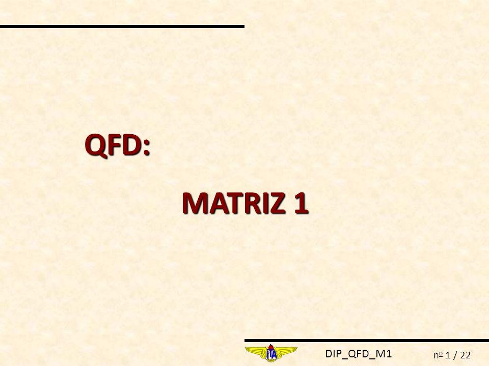DIP_QFD_M1 n o 12 / 22 QFD – Quality Function Deployment MATRIZ 1 DO QFD REQUISITOS DE SISTEMA ANÁLISE FUNCIONAL Entradas Saídas FUNÇÃO Entrada 1 Saída 1 Função Principal Entrada 2 Sub- função 1 Sub - função 2 Sub- função 3 Sub- função 4 Entrada 1 Saída 1 Entrada 2
