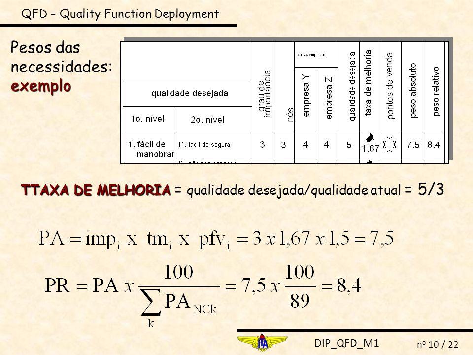 DIP_QFD_M1 n o 10 / 22 QFD – Quality Function Deployment exemplo Pesos das necessidades: exemplo TTAXA DE MELHORIA TTAXA DE MELHORIA = qualidade desej