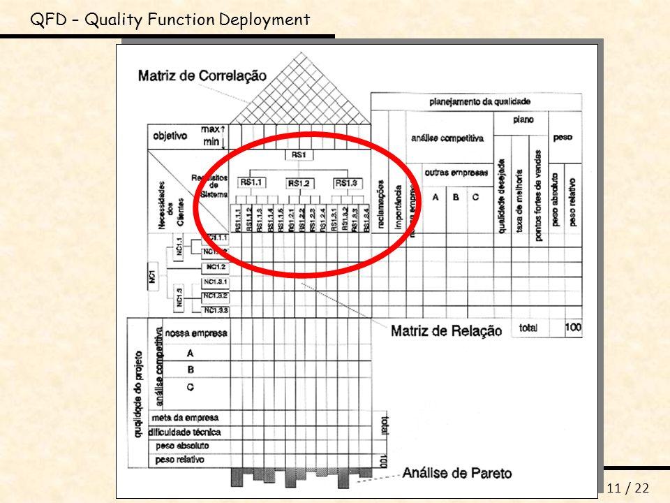 DIP_QFD_M1 n o 11 / 22 QFD – Quality Function Deployment