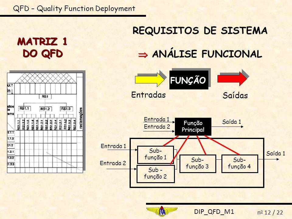 DIP_QFD_M1 n o 12 / 22 QFD – Quality Function Deployment MATRIZ 1 DO QFD REQUISITOS DE SISTEMA ANÁLISE FUNCIONAL Entradas Saídas FUNÇÃO Entrada 1 Saíd