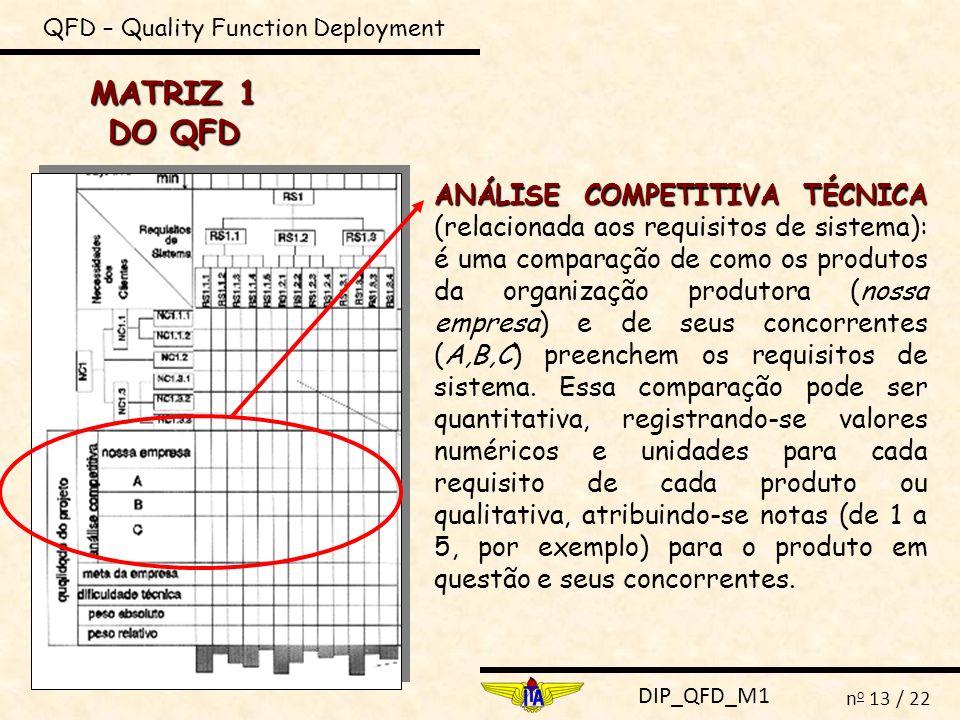 DIP_QFD_M1 n o 13 / 22 QFD – Quality Function Deployment MATRIZ 1 DO QFD ANÁLISE COMPETITIVA TÉCNICA ANÁLISE COMPETITIVA TÉCNICA (relacionada aos requ