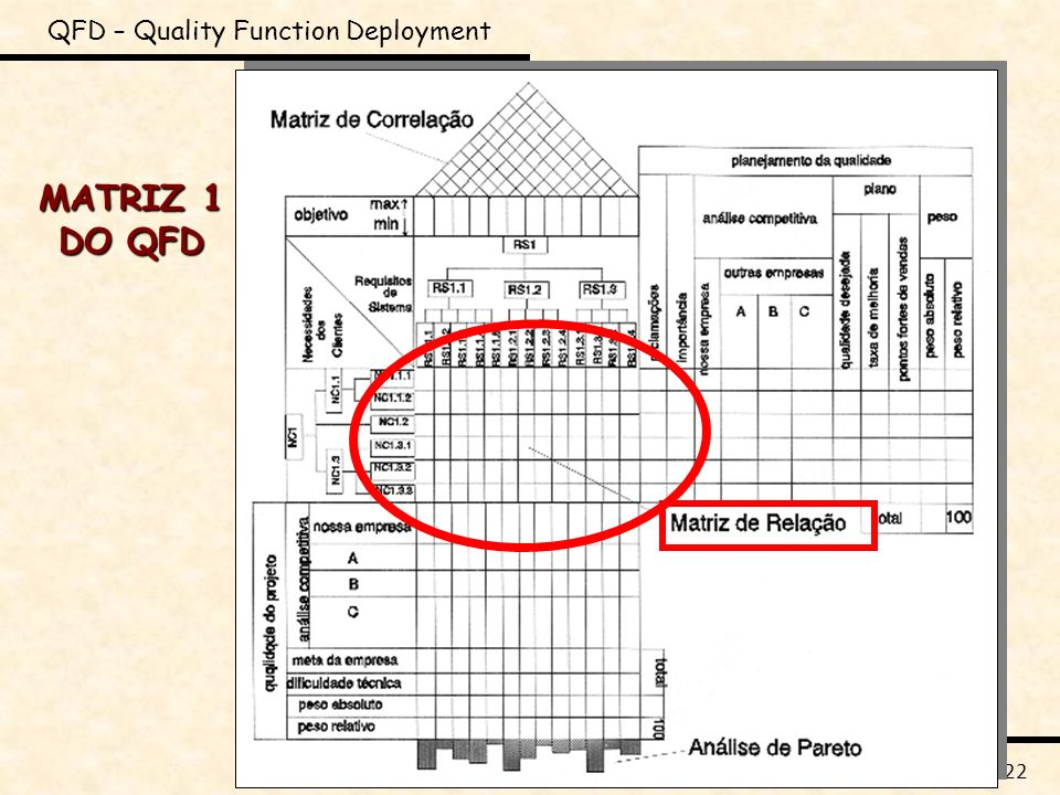 DIP_QFD_M1 n o 15 / 22 QFD – Quality Function Deployment MATRIZ 1 DO QFD