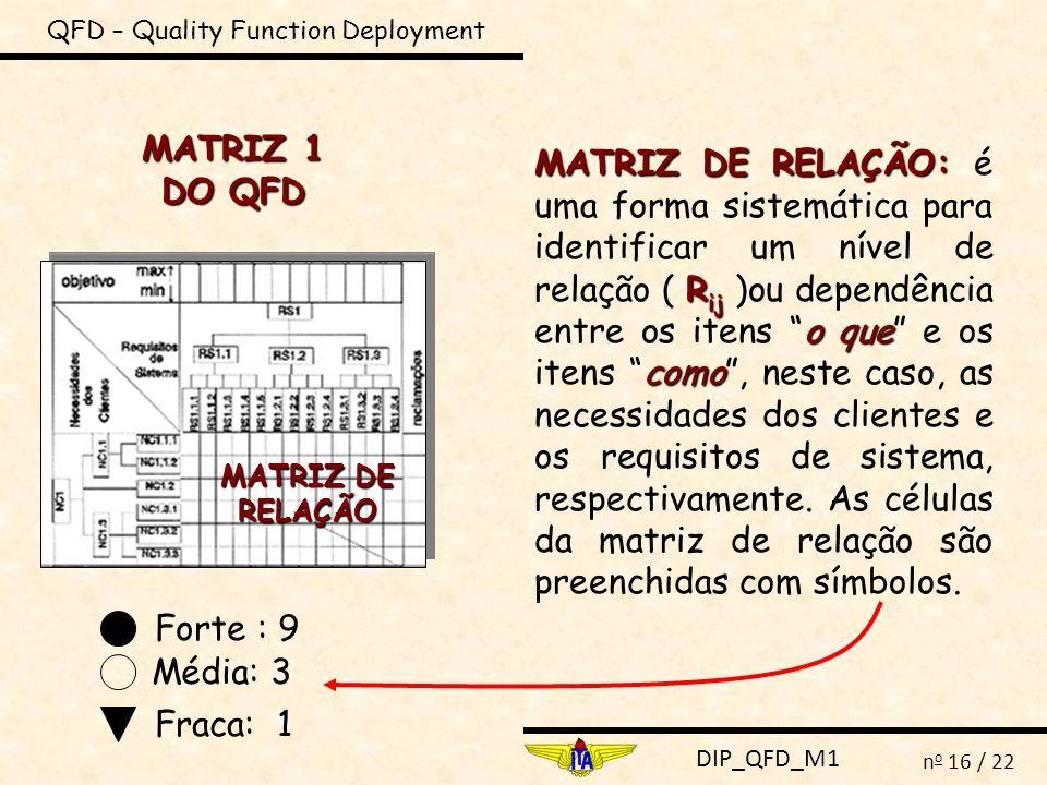 DIP_QFD_M1 n o 16 / 22 QFD – Quality Function Deployment MATRIZ 1 DO QFD MATRIZ DE RELAÇÃO: R ij o que como MATRIZ DE RELAÇÃO: é uma forma sistemática