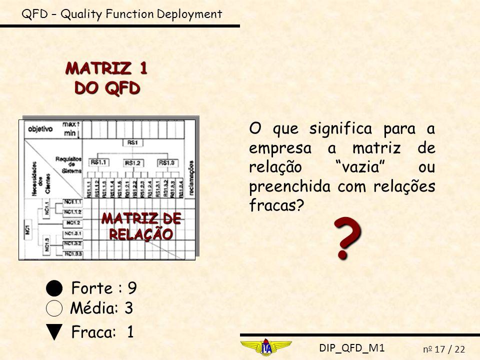 DIP_QFD_M1 n o 17 / 22 QFD – Quality Function Deployment MATRIZ 1 DO QFD MATRIZ DE RELAÇÃO Forte : 9 Média: 3 Fraca: 1 O que significa para a empresa