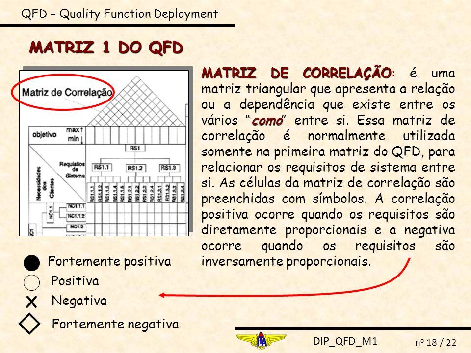 DIP_QFD_M1 n o 18 / 22 QFD – Quality Function Deployment MATRIZ 1 DO QFD MATRIZ DE CORRELAÇÃO como MATRIZ DE CORRELAÇÃO: é uma matriz triangular que a