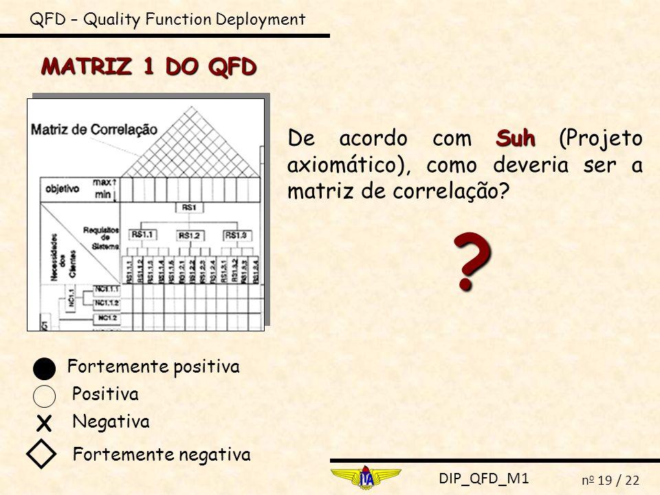 DIP_QFD_M1 n o 19 / 22 QFD – Quality Function Deployment MATRIZ 1 DO QFD Suh De acordo com Suh (Projeto axiomático), como deveria ser a matriz de corr
