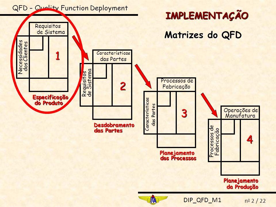 DIP_QFD_M1 n o 13 / 22 QFD – Quality Function Deployment MATRIZ 1 DO QFD ANÁLISE COMPETITIVA TÉCNICA ANÁLISE COMPETITIVA TÉCNICA (relacionada aos requisitos de sistema): é uma comparação de como os produtos da organização produtora (nossa empresa) e de seus concorrentes (A,B,C) preenchem os requisitos de sistema.