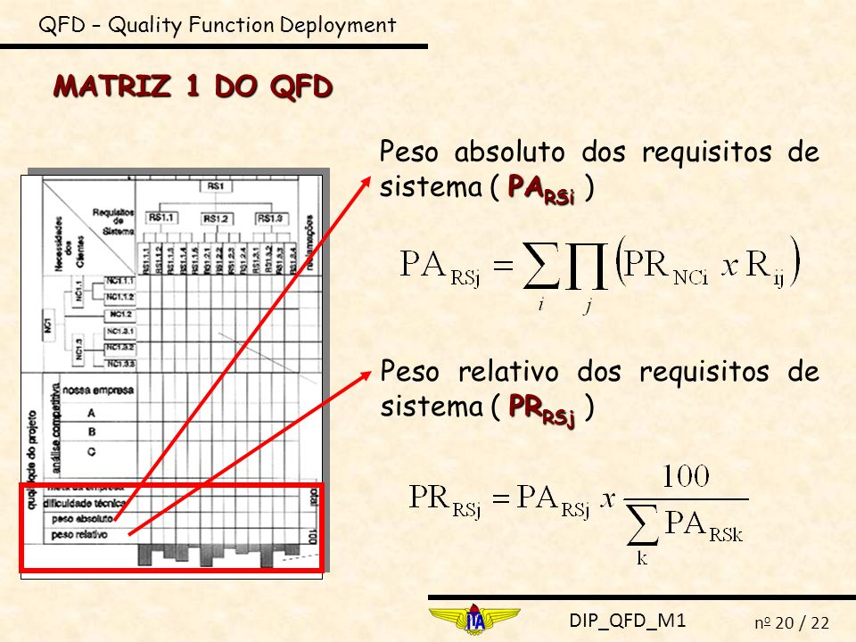DIP_QFD_M1 n o 20 / 22 QFD – Quality Function Deployment MATRIZ 1 DO QFD PA RSi Peso absoluto dos requisitos de sistema ( PA RSi ) PR RSj Peso relativ