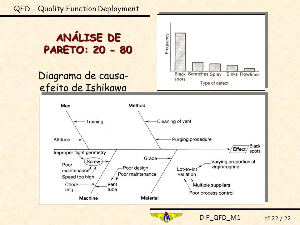 DIP_QFD_M1 n o 22 / 22 QFD – Quality Function Deployment ANÁLISE DE PARETO: 20 - 80 Diagrama de causa- efeito de Ishikawa