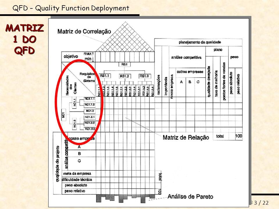DIP_QFD_M1 n o 14 / 22 QFD – Quality Function Deployment MATRIZ 1 DO QFD META DA EMPRESA: META DA EMPRESA: é um valor do requisito de sistema (mais a sua unidade) que a organização deseja atingir.