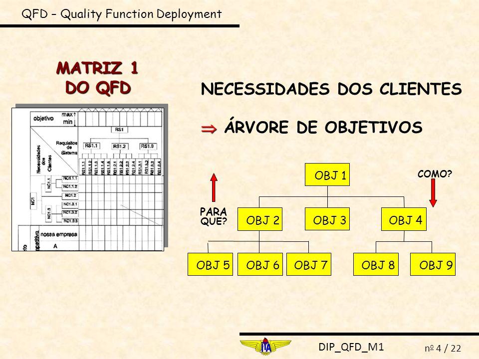 DIP_QFD_M1 n o 5 / 22 QFD – Quality Function Deployment NECESSIDADES DOS CLIENTES ÁRVORE DE OBJETIVOS nc = necessidade do cliente nc1 nc1.1nc1.2 nc1.3 nc1.1.1 nc1.1.2 nc1.1.3nc1.3.1 nc1.3.2 é traduzido por traduz nc1.3.2 nc1.1.1 nc1.1.2 nc1.1.3 nc1.3.1 grau de importância comparação com outras empresas taxa de melhoria pontos fortes de vendas peso das necessidades dos clientes nc1.2 nc1.1 nc1.3 nc1