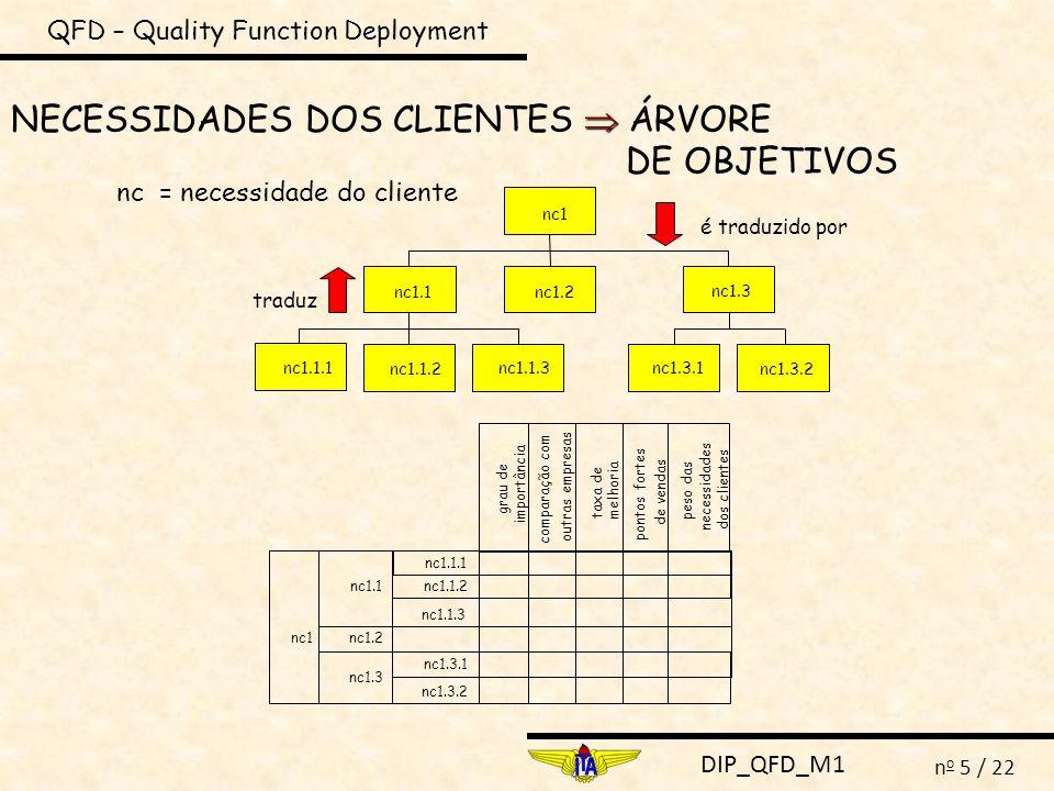 DIP_QFD_M1 n o 6 / 22 QFD – Quality Function Deployment Necessidades dos clientes Árvore de objetivos nc1.3.2 nc1.1.1 nc1.1.2 nc1.1.3 nc1.3.1 grau de importância comparação com outras empresas taxa de melhoria pontos fortes de vendas peso das necessidades dos clientes nc1.2 nc1.1 nc1.3 nc1 IMPORTÂNCIA ( imp i ): IMPORTÂNCIA ( imp i ): é uma indicação qualitativa de quanto aquela necessidade do cliente influencia sua decisão de compra.
