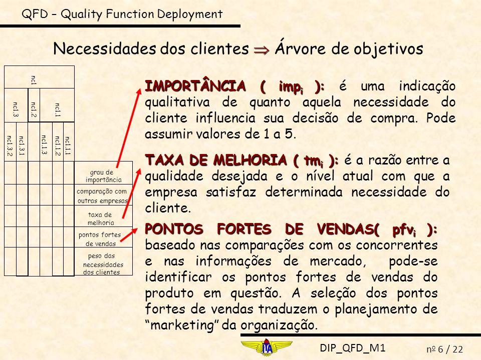 DIP_QFD_M1 n o 17 / 22 QFD – Quality Function Deployment MATRIZ 1 DO QFD MATRIZ DE RELAÇÃO Forte : 9 Média: 3 Fraca: 1 O que significa para a empresa a matriz de relação vazia ou preenchida com relações fracas.