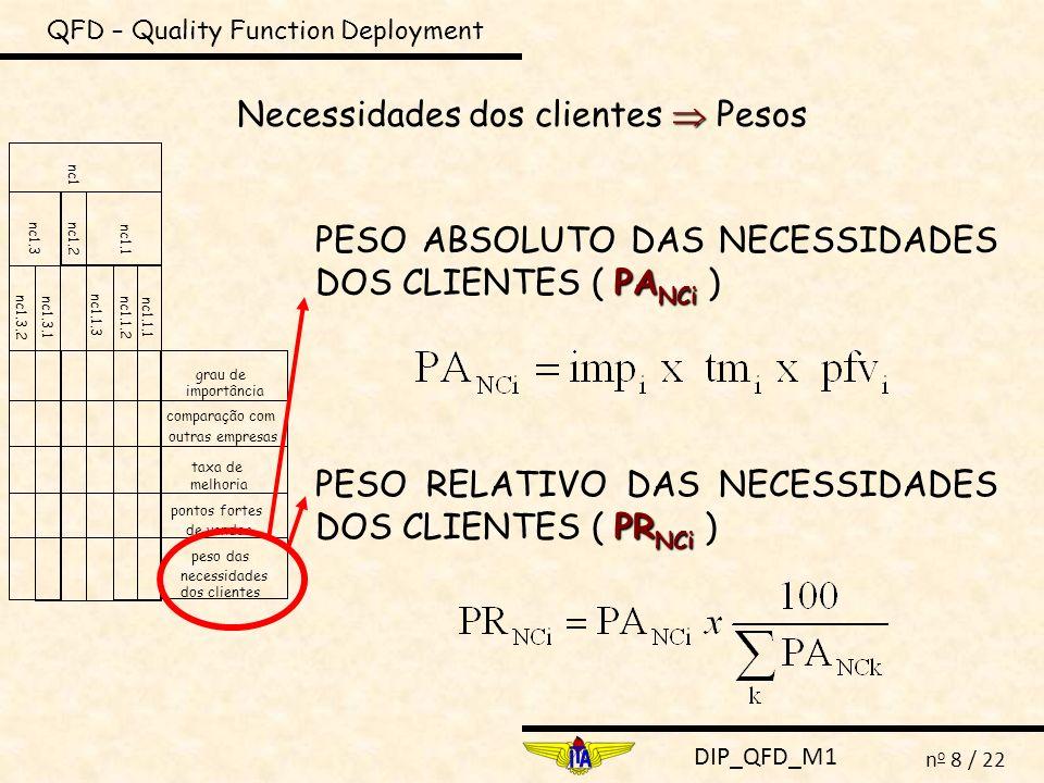 DIP_QFD_M1 n o 8 / 22 QFD – Quality Function Deployment Necessidades dos clientes Pesos nc1.3.2 nc1.1.1 nc1.1.2 nc1.1.3 nc1.3.1 grau de importância co