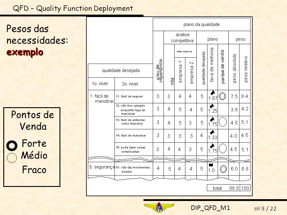 DIP_QFD_M1 n o 10 / 22 QFD – Quality Function Deployment exemplo Pesos das necessidades: exemplo TTAXA DE MELHORIA TTAXA DE MELHORIA = qualidade desejada/qualidade atual = 5/3