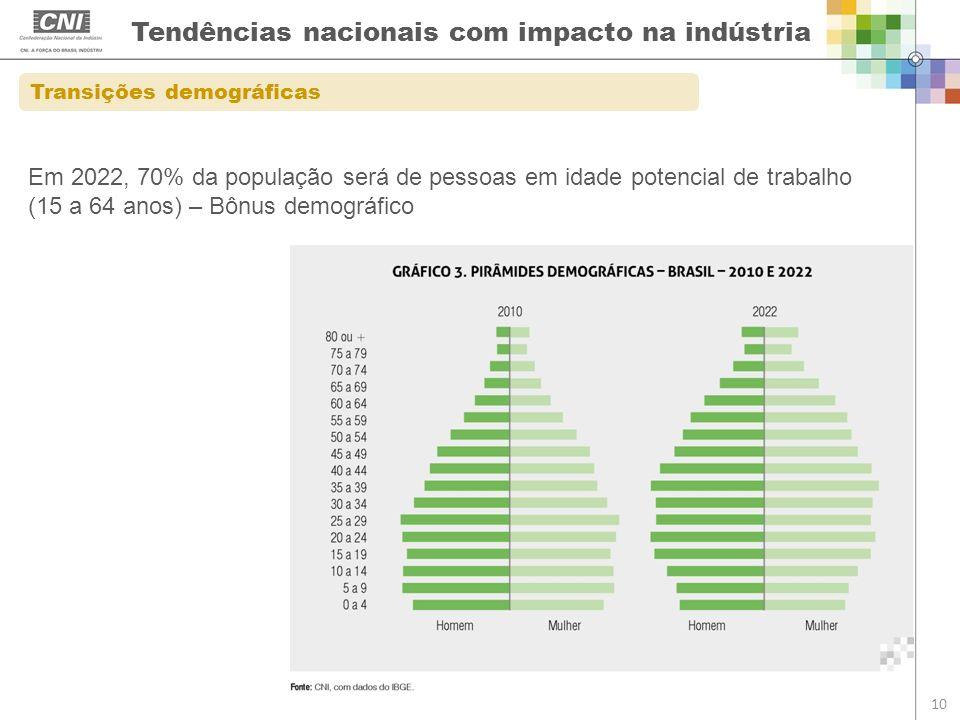 Tendências nacionais com impacto na indústria 10 Transições demográficas Em 2022, 70% da população será de pessoas em idade potencial de trabalho (15