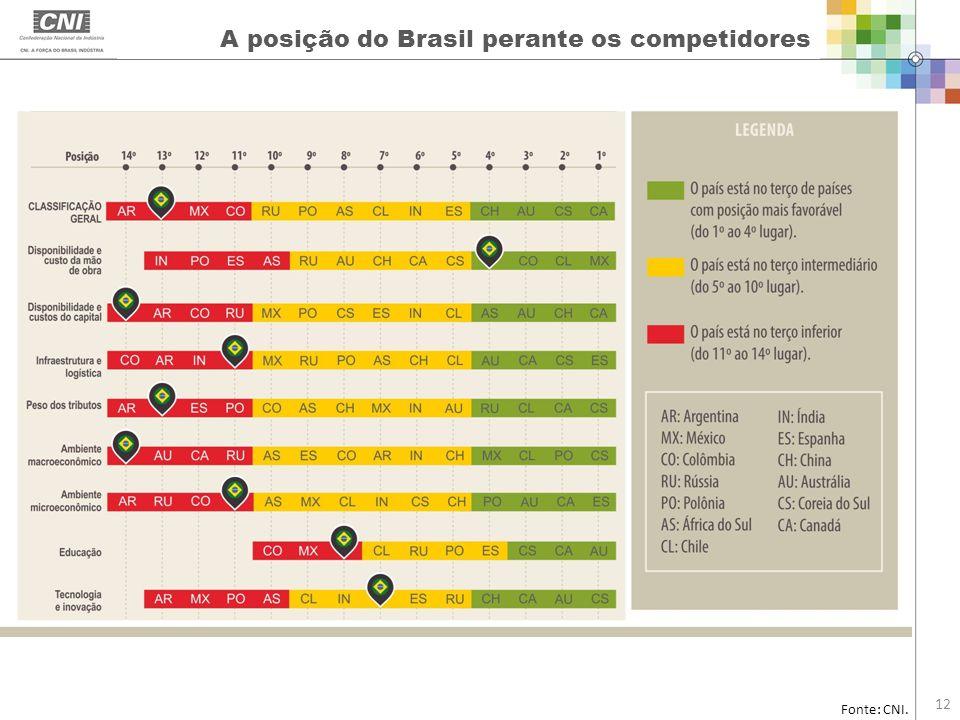 Fonte: CNI. 12 A posição do Brasil perante os competidores