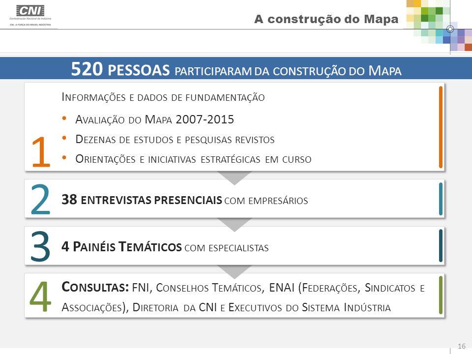 A construção do Mapa 520 PESSOAS PARTICIPARAM DA CONSTRUÇÃO DO M APA C ONSULTAS : FNI, C ONSELHOS T EMÁTICOS, ENAI (F EDERAÇÕES, S INDICATOS E A SSOCI