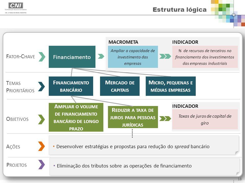 Estrutura lógica F ATOR -C HAVE Financiamento T EMAS P RIORITÁRIOS O BJETIVOS A ÇÕES Desenvolver estratégias e propostas para redução do spread bancár
