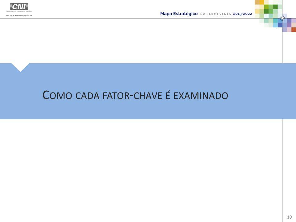 C OMO CADA FATOR - CHAVE É EXAMINADO 19