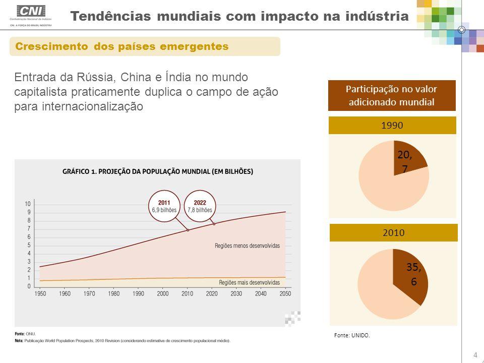 2010 1990 Tendências mundiais com impacto na indústria 4 Crescimento dos países emergentes Participação no valor adicionado mundial Fonte: UNIDO. Entr