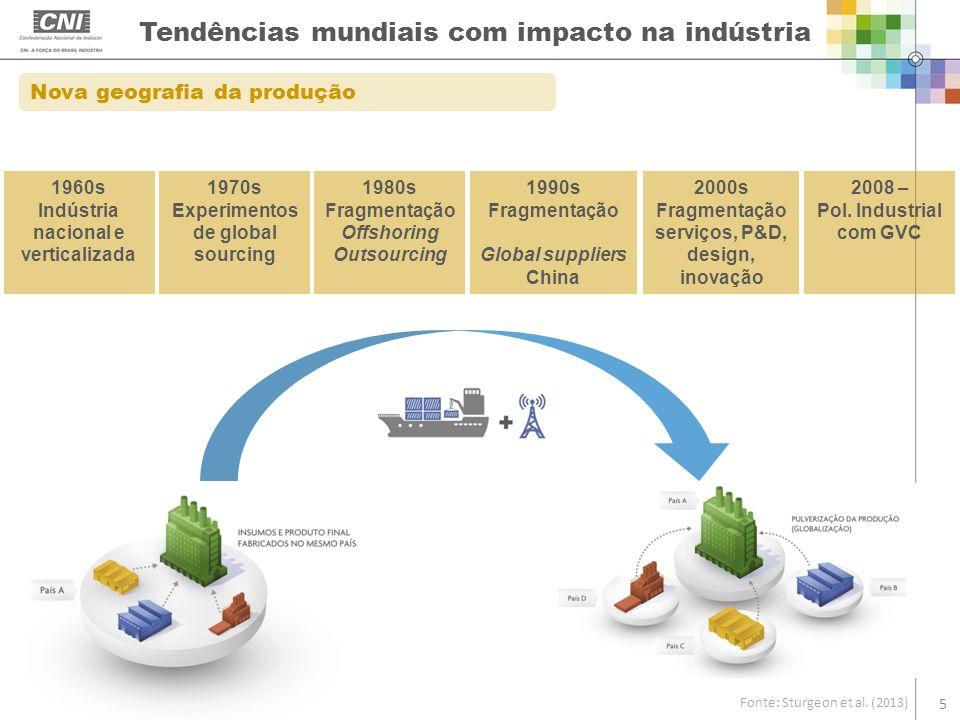 Tendências mundiais com impacto na indústria Fonte: Sturgeon et al. (2013) 5 Nova geografia da produção 1960s Indústria nacional e verticalizada 1970s