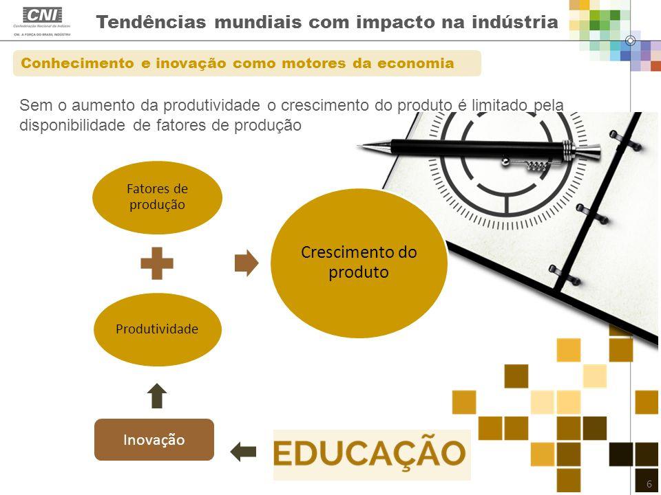 Tendências mundiais com impacto na indústria Conhecimento e inovação como motores da economia Fatores de produção Produtividade Crescimento do produto